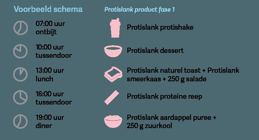 Proteine dieet fase 1 voorbeeld schema